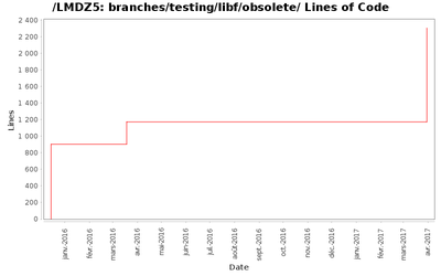 loc_module_branches_testing_libf_obsolete.png