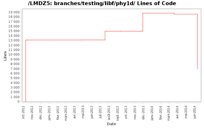 loc_module_branches_testing_libf_phy1d.png