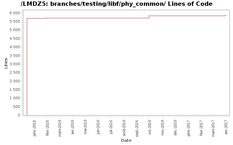 loc_module_branches_testing_libf_phy_common.png