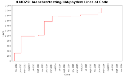 loc_module_branches_testing_libf_phydev.png