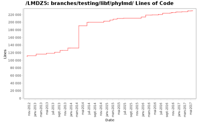 loc_module_branches_testing_libf_phylmd.png