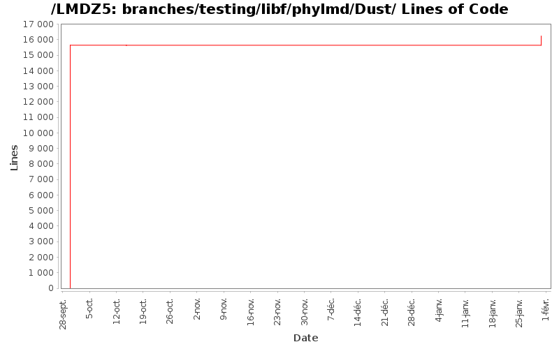 loc_module_branches_testing_libf_phylmd_Dust.png