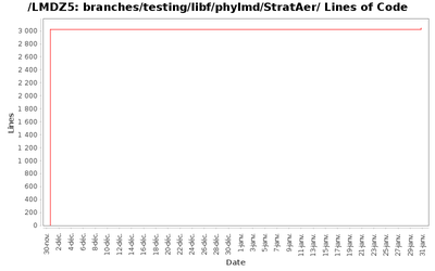 loc_module_branches_testing_libf_phylmd_StratAer.png