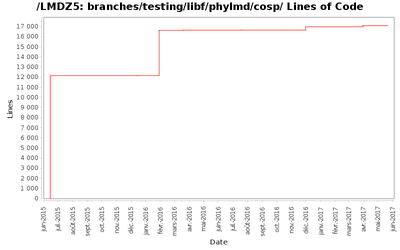 loc_module_branches_testing_libf_phylmd_cosp.png