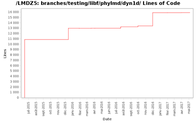 loc_module_branches_testing_libf_phylmd_dyn1d.png