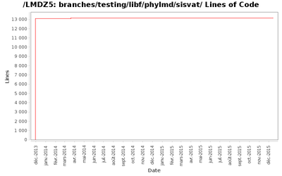 loc_module_branches_testing_libf_phylmd_sisvat.png