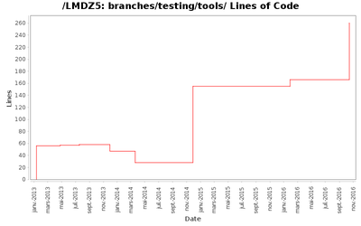 loc_module_branches_testing_tools.png