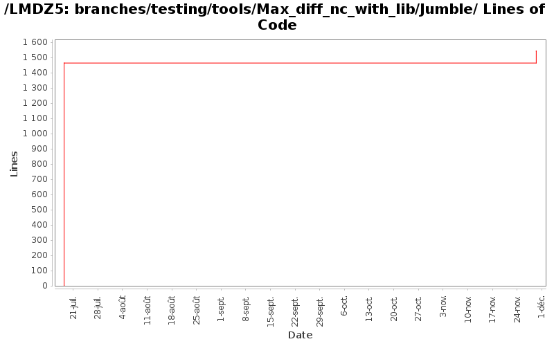 loc_module_branches_testing_tools_Max_diff_nc_with_lib_Jumble.png
