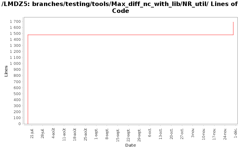loc_module_branches_testing_tools_Max_diff_nc_with_lib_NR_util.png