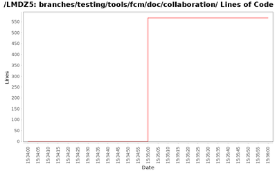 loc_module_branches_testing_tools_fcm_doc_collaboration.png