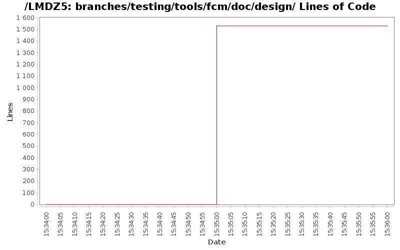 loc_module_branches_testing_tools_fcm_doc_design.png
