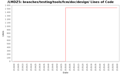 loc_module_branches_testing_tools_fcm_doc_design.png