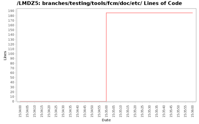 loc_module_branches_testing_tools_fcm_doc_etc.png