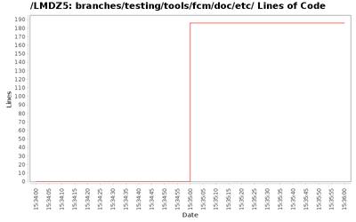 loc_module_branches_testing_tools_fcm_doc_etc.png