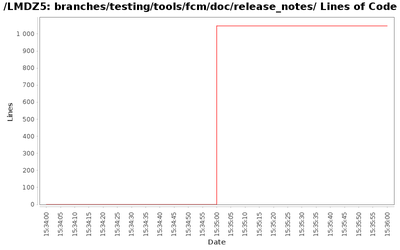 loc_module_branches_testing_tools_fcm_doc_release_notes.png