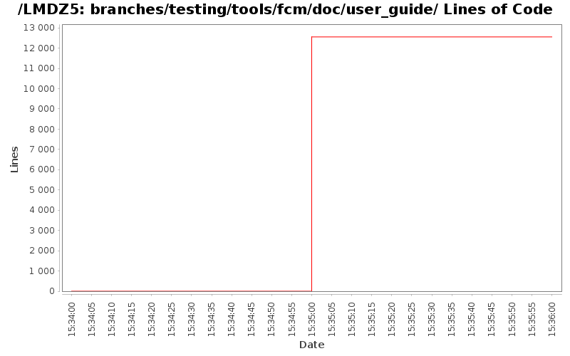 loc_module_branches_testing_tools_fcm_doc_user_guide.png