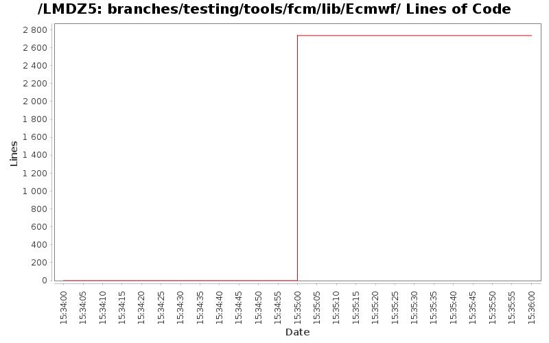 loc_module_branches_testing_tools_fcm_lib_Ecmwf.png