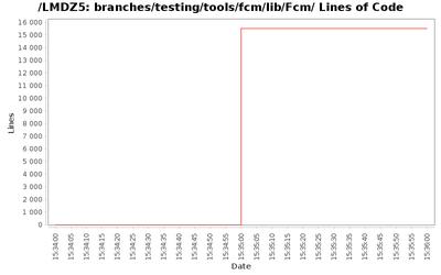 loc_module_branches_testing_tools_fcm_lib_Fcm.png