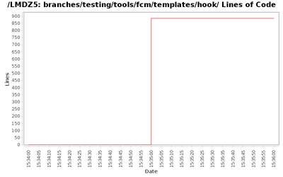 loc_module_branches_testing_tools_fcm_templates_hook.png