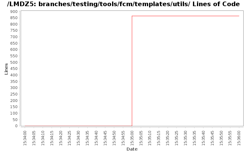 loc_module_branches_testing_tools_fcm_templates_utils.png