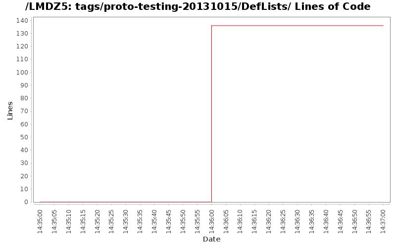 loc_module_tags_proto-testing-20131015_DefLists.png
