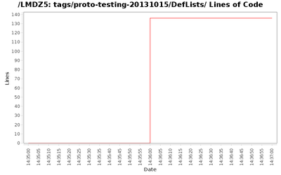 loc_module_tags_proto-testing-20131015_DefLists.png