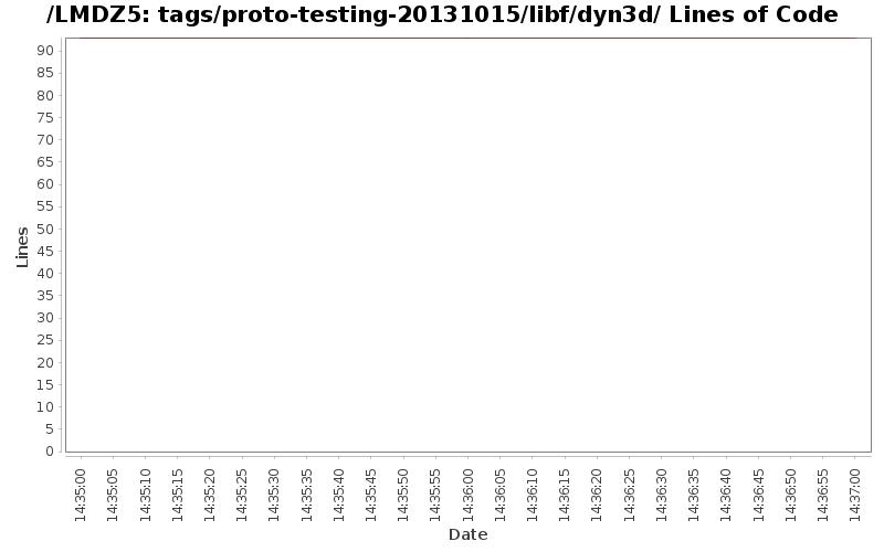 loc_module_tags_proto-testing-20131015_libf_dyn3d.png