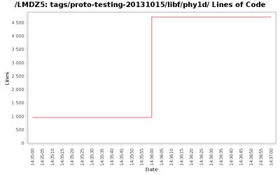 loc_module_tags_proto-testing-20131015_libf_phy1d.png