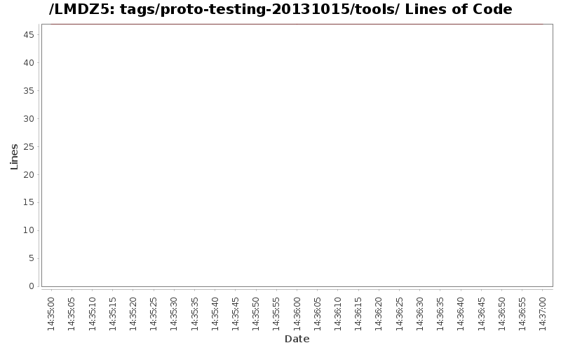 loc_module_tags_proto-testing-20131015_tools.png