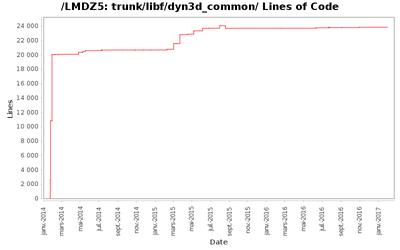 loc_module_trunk_libf_dyn3d_common.png