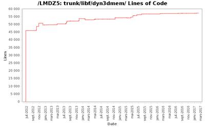 loc_module_trunk_libf_dyn3dmem.png