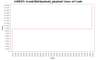 loc_module_trunk_libf_dynlmdz_phylmd.png