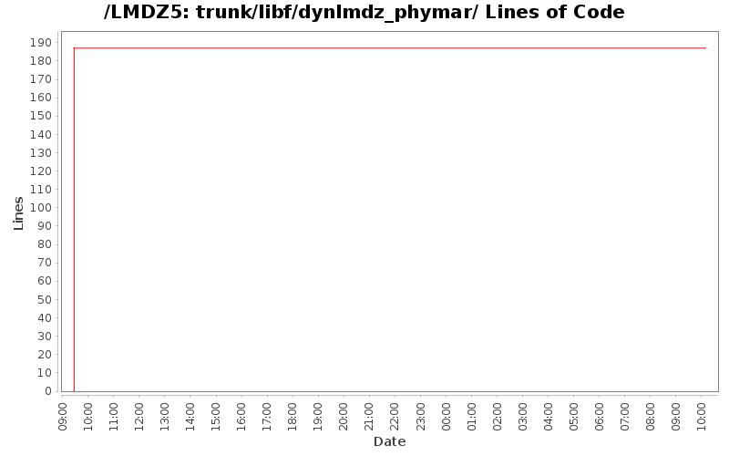 loc_module_trunk_libf_dynlmdz_phymar.png