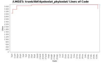 loc_module_trunk_libf_dynlonlat_phylonlat.png