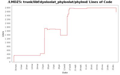 loc_module_trunk_libf_dynlonlat_phylonlat_phylmd.png