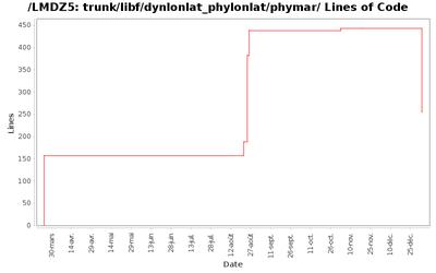 loc_module_trunk_libf_dynlonlat_phylonlat_phymar.png