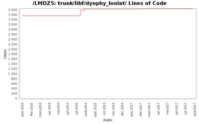 loc_module_trunk_libf_dynphy_lonlat.png