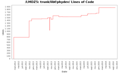 loc_module_trunk_libf_phydev.png