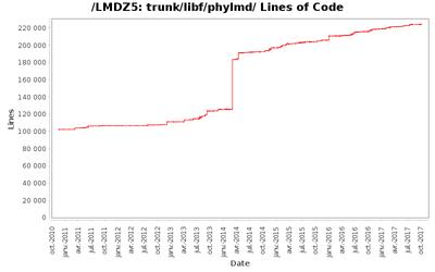 loc_module_trunk_libf_phylmd.png