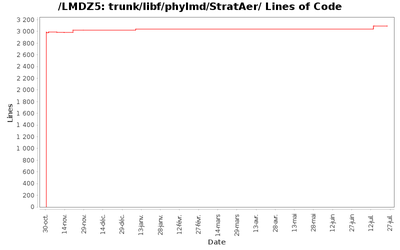 loc_module_trunk_libf_phylmd_StratAer.png