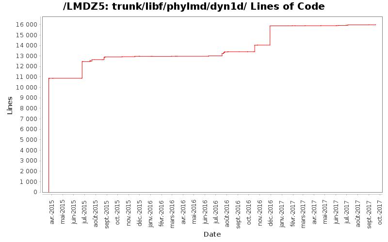 loc_module_trunk_libf_phylmd_dyn1d.png
