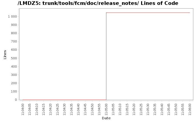 loc_module_trunk_tools_fcm_doc_release_notes.png