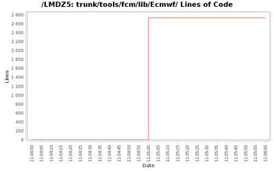 loc_module_trunk_tools_fcm_lib_Ecmwf.png